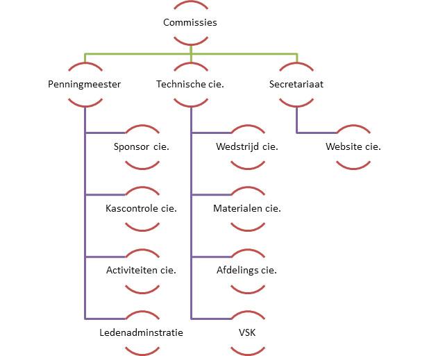 Commissies verdeling